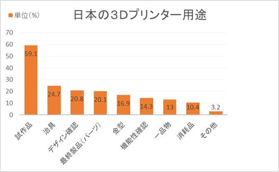 3Dプリンターの用途グラフ