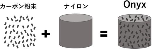 3Dプリンター-オニキス+ファイバー1