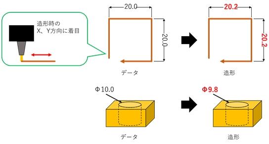 実際どうなの?3Dプリンターの精度2