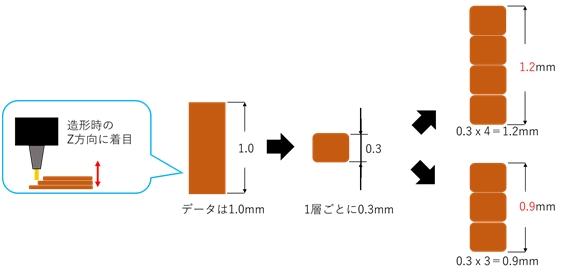 実際どうなの?3Dプリンターの精度3
